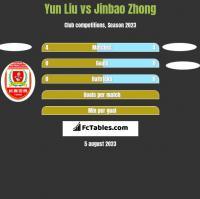 Yun Liu vs Jinbao Zhong h2h player stats