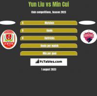 Yun Liu vs Min Cui h2h player stats