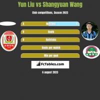 Yun Liu vs Shangyuan Wang h2h player stats