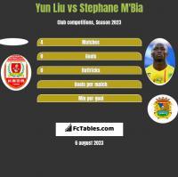 Yun Liu vs Stephane M'Bia h2h player stats