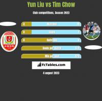 Yun Liu vs Tim Chow h2h player stats