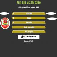 Yun Liu vs Zhi Xiao h2h player stats