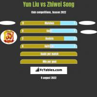 Yun Liu vs Zhiwei Song h2h player stats