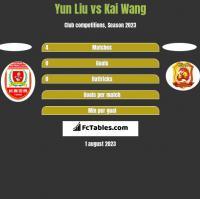 Yun Liu vs Kai Wang h2h player stats
