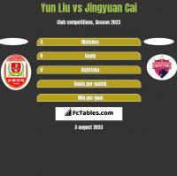 Yun Liu vs Jingyuan Cai h2h player stats