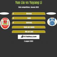 Yun Liu vs Yuyang Li h2h player stats