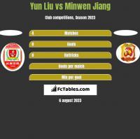 Yun Liu vs Minwen Jiang h2h player stats
