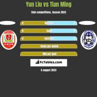 Yun Liu vs Tian Ming h2h player stats