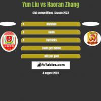 Yun Liu vs Haoran Zhang h2h player stats