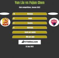 Yun Liu vs Fujun Chen h2h player stats