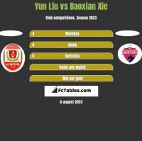 Yun Liu vs Baoxian Xie h2h player stats