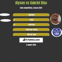 Alyson vs Gabriel Dias h2h player stats