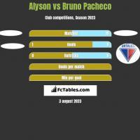 Alyson vs Bruno Pacheco h2h player stats