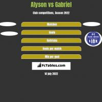 Alyson vs Gabriel h2h player stats