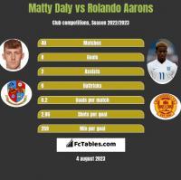 Matty Daly vs Rolando Aarons h2h player stats