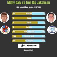 Matty Daly vs Emil Ris Jakobsen h2h player stats