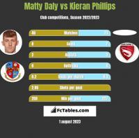 Matty Daly vs Kieran Phillips h2h player stats