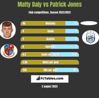 Matty Daly vs Patrick Jones h2h player stats