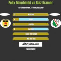 Felix Mambimbi vs Blaz Kramer h2h player stats