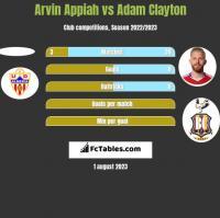 Arvin Appiah vs Adam Clayton h2h player stats