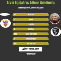 Arvin Appiah vs Adlene Guedioura h2h player stats