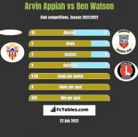 Arvin Appiah vs Ben Watson h2h player stats