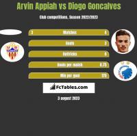 Arvin Appiah vs Diogo Goncalves h2h player stats