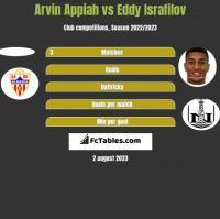 Arvin Appiah vs Eddy Israfilov h2h player stats