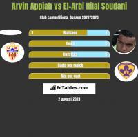 Arvin Appiah vs El-Arbi Hilal Soudani h2h player stats