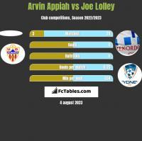 Arvin Appiah vs Joe Lolley h2h player stats