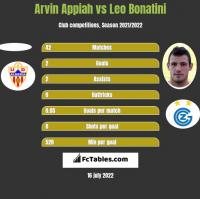 Arvin Appiah vs Leo Bonatini h2h player stats