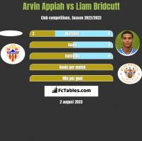 Arvin Appiah vs Liam Bridcutt h2h player stats