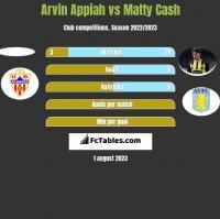 Arvin Appiah vs Matty Cash h2h player stats