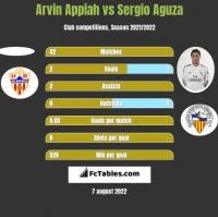 Arvin Appiah vs Sergio Aguza h2h player stats