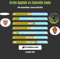 Arvin Appiah vs Valentin Vada h2h player stats