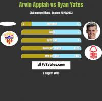 Arvin Appiah vs Ryan Yates h2h player stats