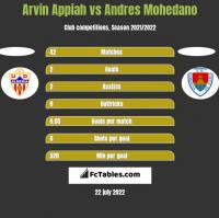 Arvin Appiah vs Andres Mohedano h2h player stats