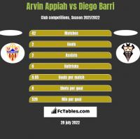 Arvin Appiah vs Diego Barri h2h player stats