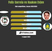Felix Correia vs Haakon Evjen h2h player stats