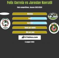 Felix Correia vs Jaroslav Navratil h2h player stats