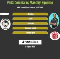Felix Correia vs Maecky Ngombo h2h player stats