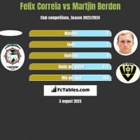Felix Correia vs Martjin Berden h2h player stats
