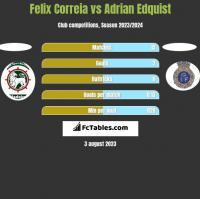 Felix Correia vs Adrian Edquist h2h player stats