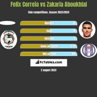 Felix Correia vs Zakaria Aboukhlal h2h player stats