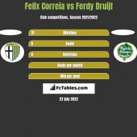 Felix Correia vs Ferdy Druijf h2h player stats