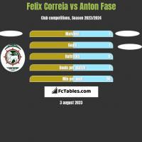 Felix Correia vs Anton Fase h2h player stats