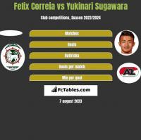 Felix Correia vs Yukinari Sugawara h2h player stats