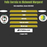Felix Correia vs Richonell Margaret h2h player stats