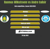 Rasmus Wilkstroem vs Andre Calisir h2h player stats