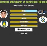 Rasmus Wilkstroem vs Sebastian Eriksson h2h player stats
